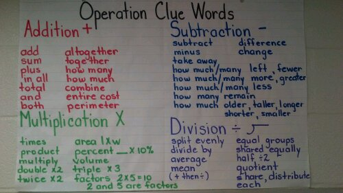 Math Problem Solving, Operation Clue Words and Success Criteria | Mr ...